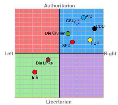 Political Compass 2017